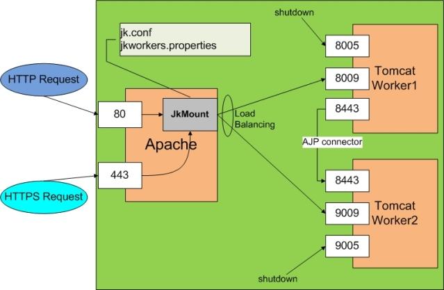 Integração Apache Tomcat com JkMount